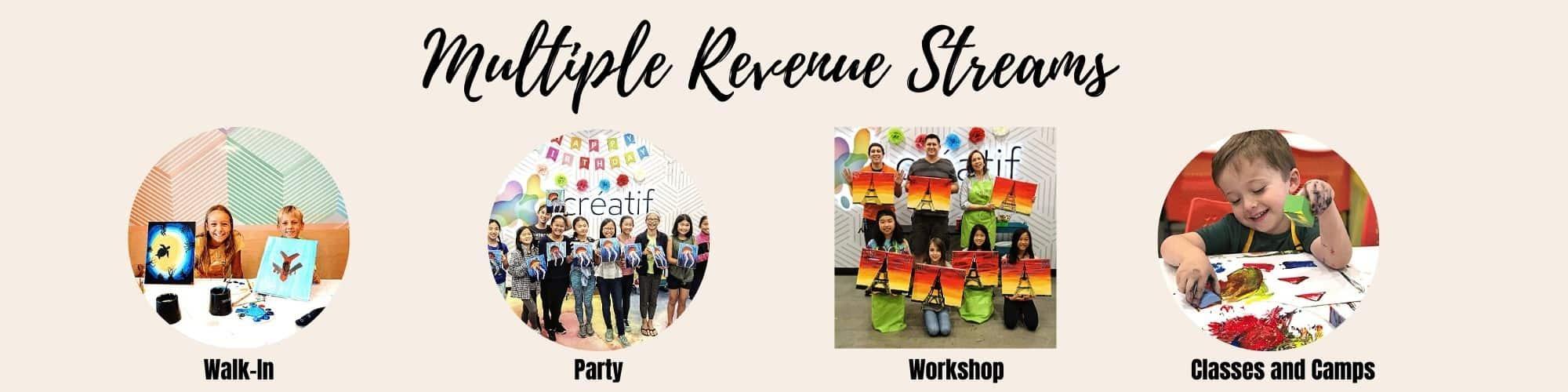 Creatif Franchising Multiple Revenue Streams
